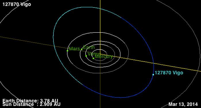 Órbita del asteroide 'Vigo'
