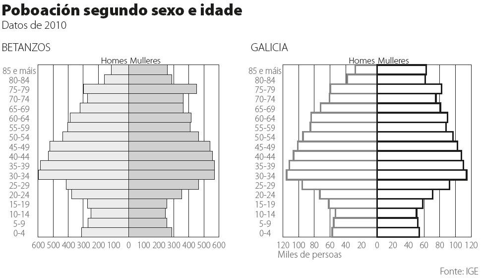 Betanzos.grafico1