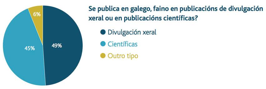 Uso do galego en publicacións