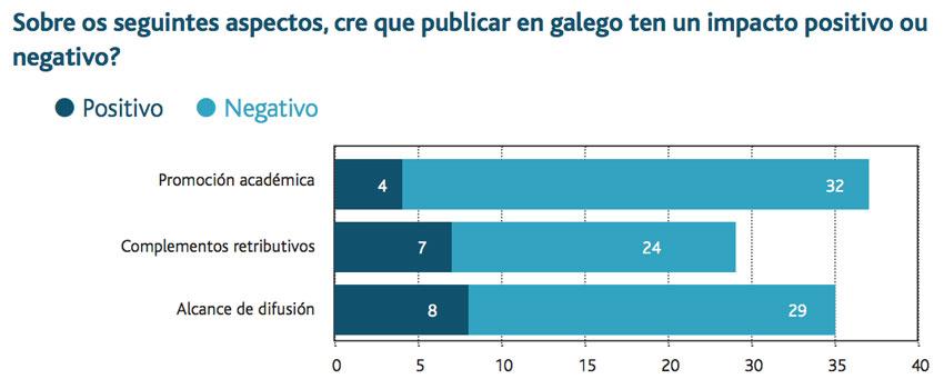 Percepción do impacto do uso do galego