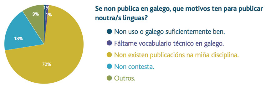 Motivos para non publicar en galego