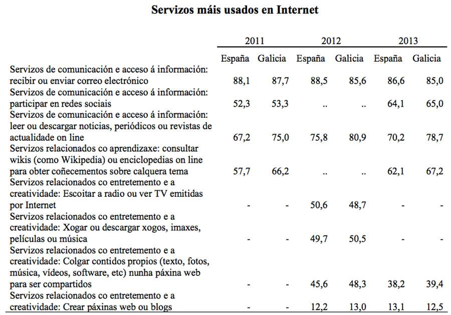 uso servizos internet