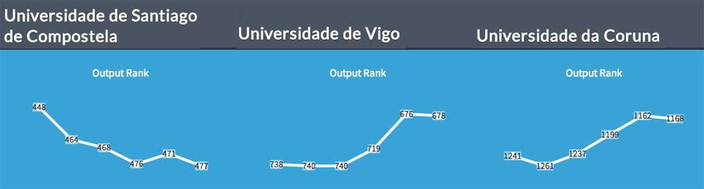 Ranking Scimago