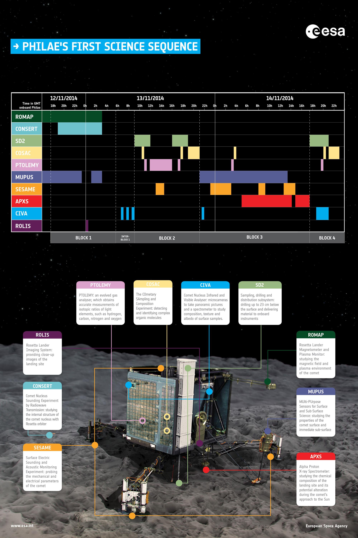 Aterraxe de Philae (fee-LAY) no Cometa 67P/Churyumov–Gerasimenko