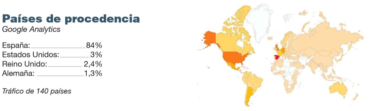 Gciencia tivo nun ano visitas de 140 países do mundo.