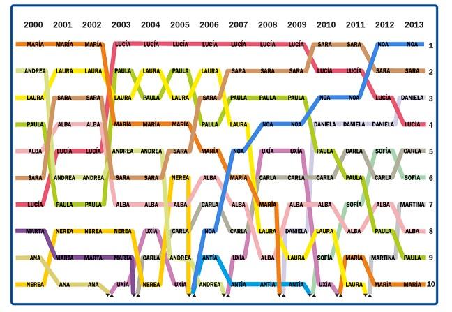 Gráfico dos nomes galegos elaborado polo Instituto da Lingua e baseado no gráfico de Ami Sedghi para The Guardian.