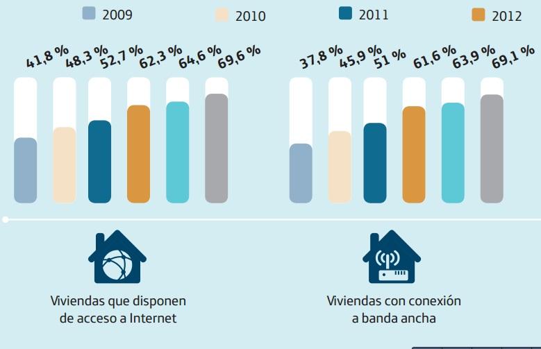 Vivendas con Internet e banda ancha en Galicia de 2009 a 2014.