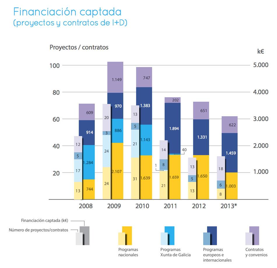 Financiación captada polo CSIC Galicia