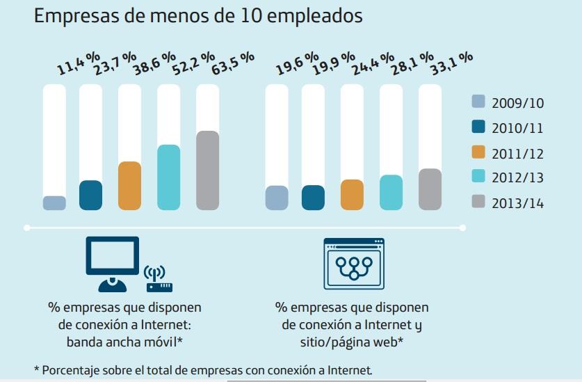 O informe de Telefónica revela a evolución da conexión a Internet das empresas.