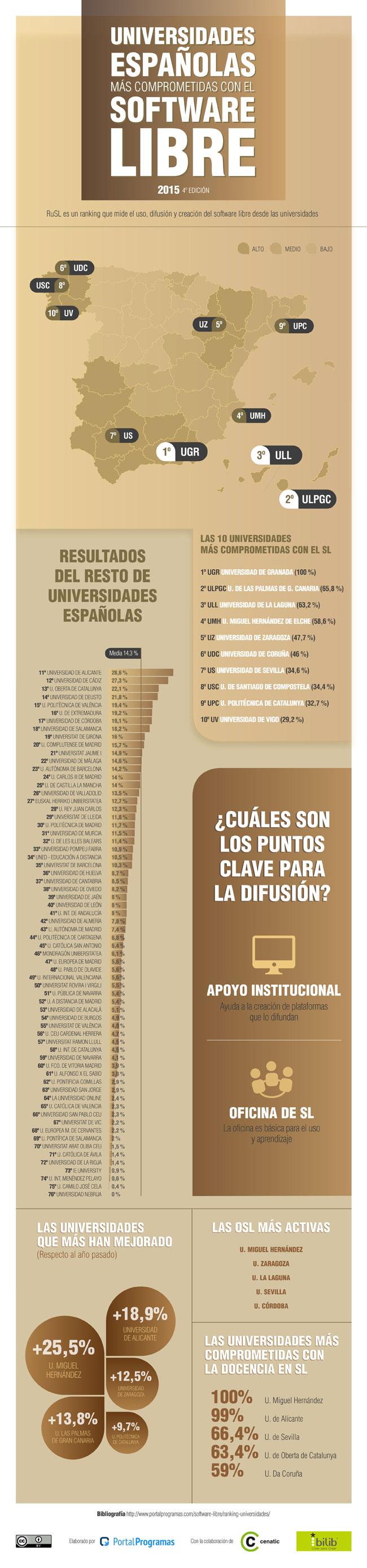 Mellores universidades españolas en software libre
