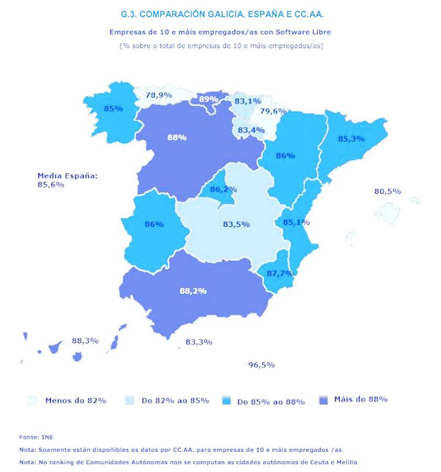 Uso de software libre en empresas en España
