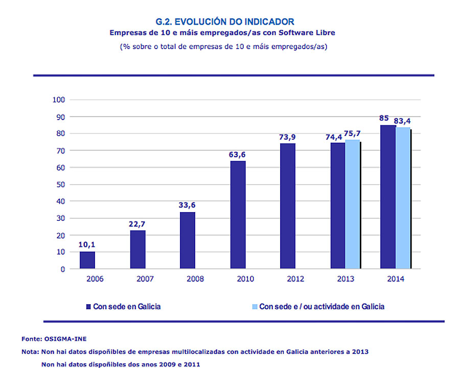 Uso de software libre nas empresas galegas