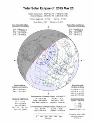Datos do eclipse de sol do 20 de marzo.