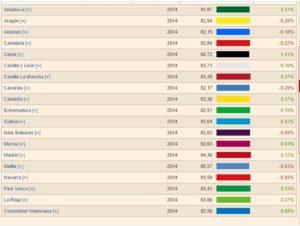 Esperanza de vida comparada por Comunidades Autónomas no 2014.