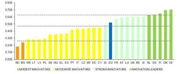 Táboa de índices sintéticos de innovación dos países da UE. /SINC.