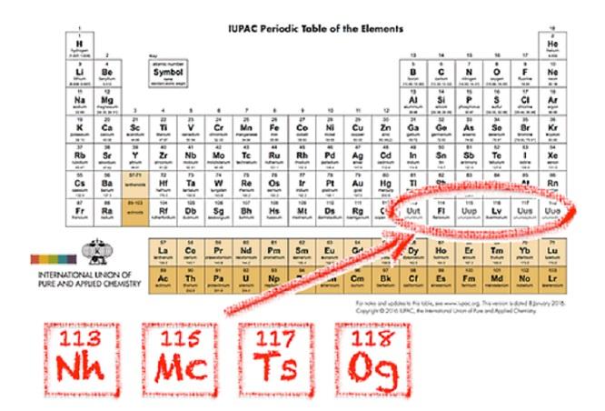 Nihonio, moscovio, téneso e oganesón, os novos elementos químicos.