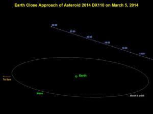 Trayectoria del asteroide 2014 DX110