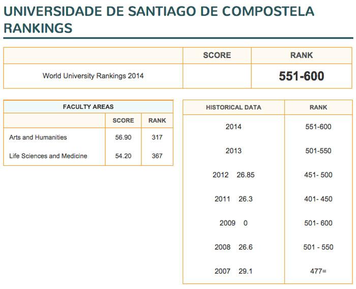 Ranking QS Santiago