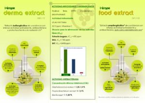 Gráfico sobre el extracto comercializado por i-Grape.