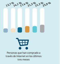 Evolución das compras por Internet en Galicia.