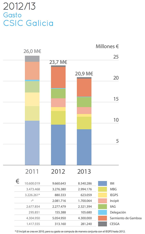 Evolución do gasto do CSIC Galicia