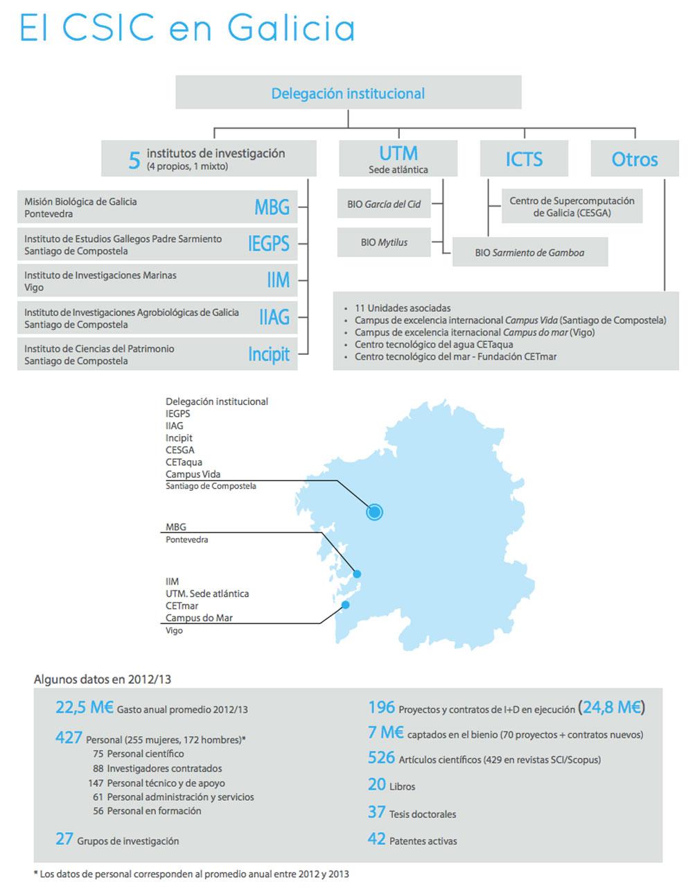 Datos do CSIC en Galicia