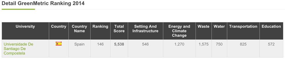 A USC no GreenMetric Ranking 2014