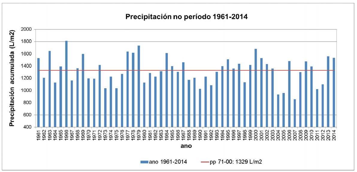 Evolución da precipitación en Galicia 1961-2014