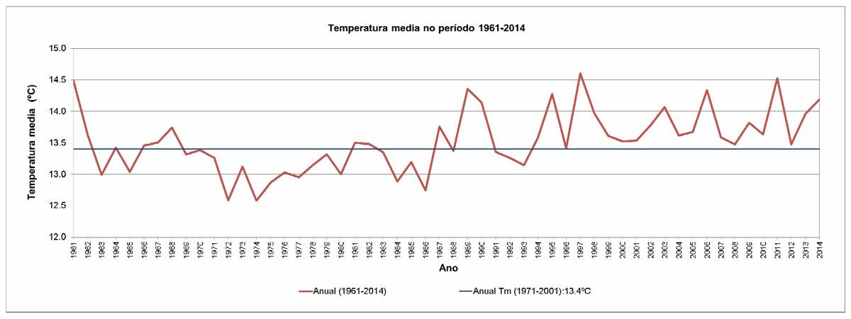 Evolución da temperatura media en Galicia 1961-2014