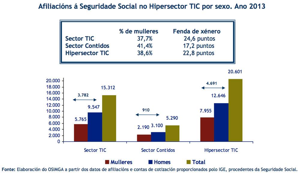 Traballadores TIC en Galicia por sexo