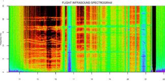 Espectograma de infrasóns gravados no bordo do espazo