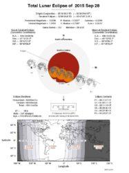 Todos os datos da eclipse total de Lúa.