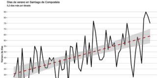 Gráfica que amosa o aumento dos días de verán en Santiago. Fonte: USC.