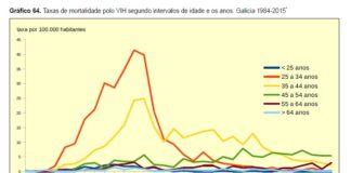 Taxa de mortalidade do SIDA segundo franxa de idade e ano. Fonte: DXSP do Sergas.