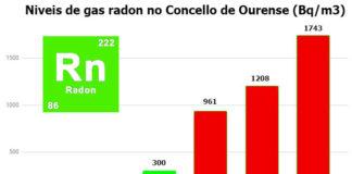 Niveis de referencia de radon (en verde) e niveis detectados nas medicións realizadas no Concello de Ourense. Elaboración propia cos datos dos informes da USC.