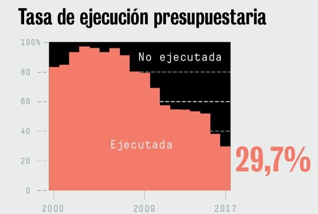 Evolución da taxa de execución dos orzamentos do Goberno en I+D+i. Fonte: Cotec.
