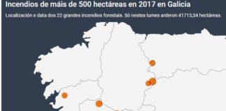 En só 22 incendios de máis de 500 hectáreas queimouse gran parte da superficie afectada en todo o ano. E 21 deles tiveron lugar entre o 12 e o 16 de outubro.