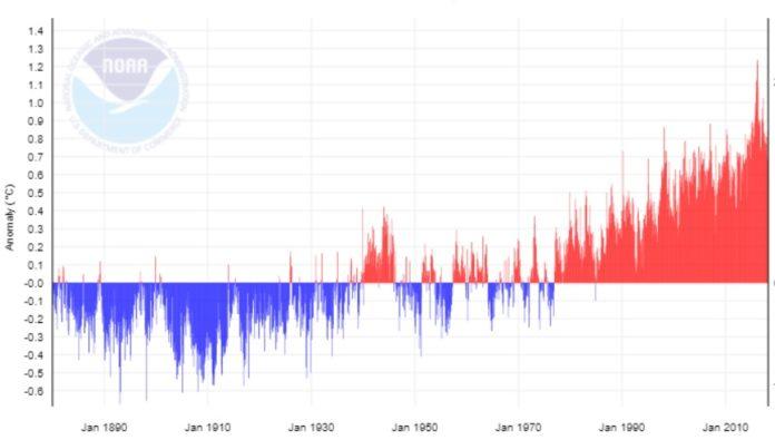 Gráfico mensual de temperaturas entre 1880 e 2018. En azul, meses por debaixo da media, e en vermello, por riba. Fonte: NOAA.
