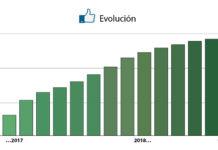 Evolución de GCiencia en Facebook nos últimos dous anos.