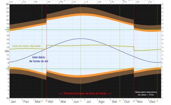 Un dos gráficos sobre as horas de luz solar incluídos no estudo do Observatorio Astronómico de Lisboa.