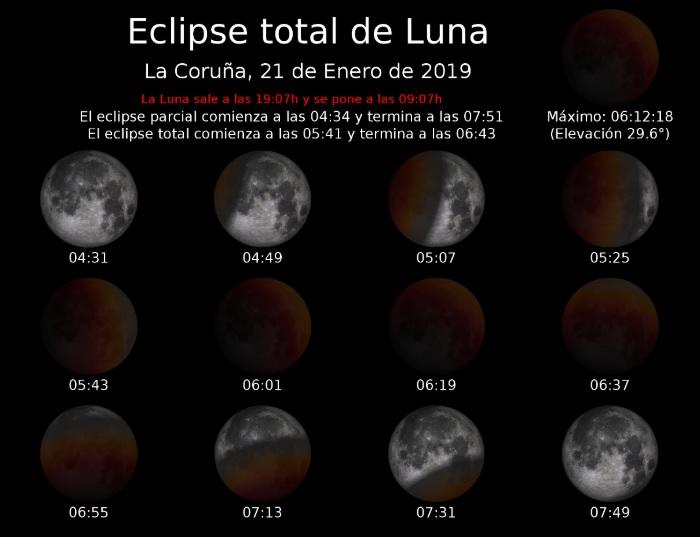 Fases da eclipse de Lúa, segundo a situación da Coruña. Os datos son idénticos para o resto de Galicia. Fonte: Observatorio Astronómico Nacional.