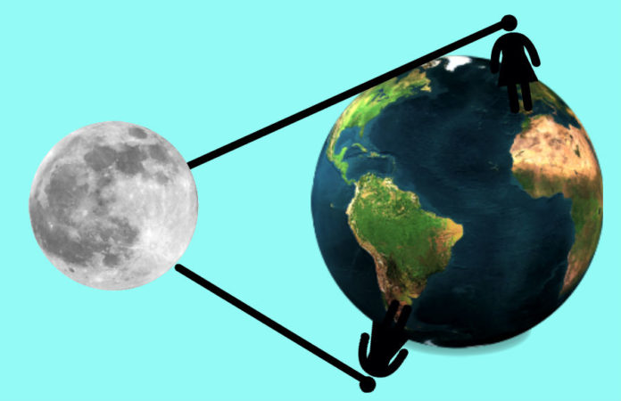 As observacións da Lúa e do resto do ceo son distintas dependendo do hemisferio norte ou sur.