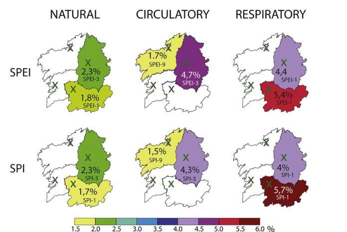 Risco atribuíble á mortalidade diaria por causas naturais, circulatorias e respiratorias nas provincias galegas segundo as correlacións cos indicadores de seca SPEI e SPI. Fonte: Science of Total Environment.