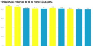 Temperaturas máximas acadadas este luns nas Illas Canarias (en amarelo) e en Galicia (en azul). Fonte: Aemet.
