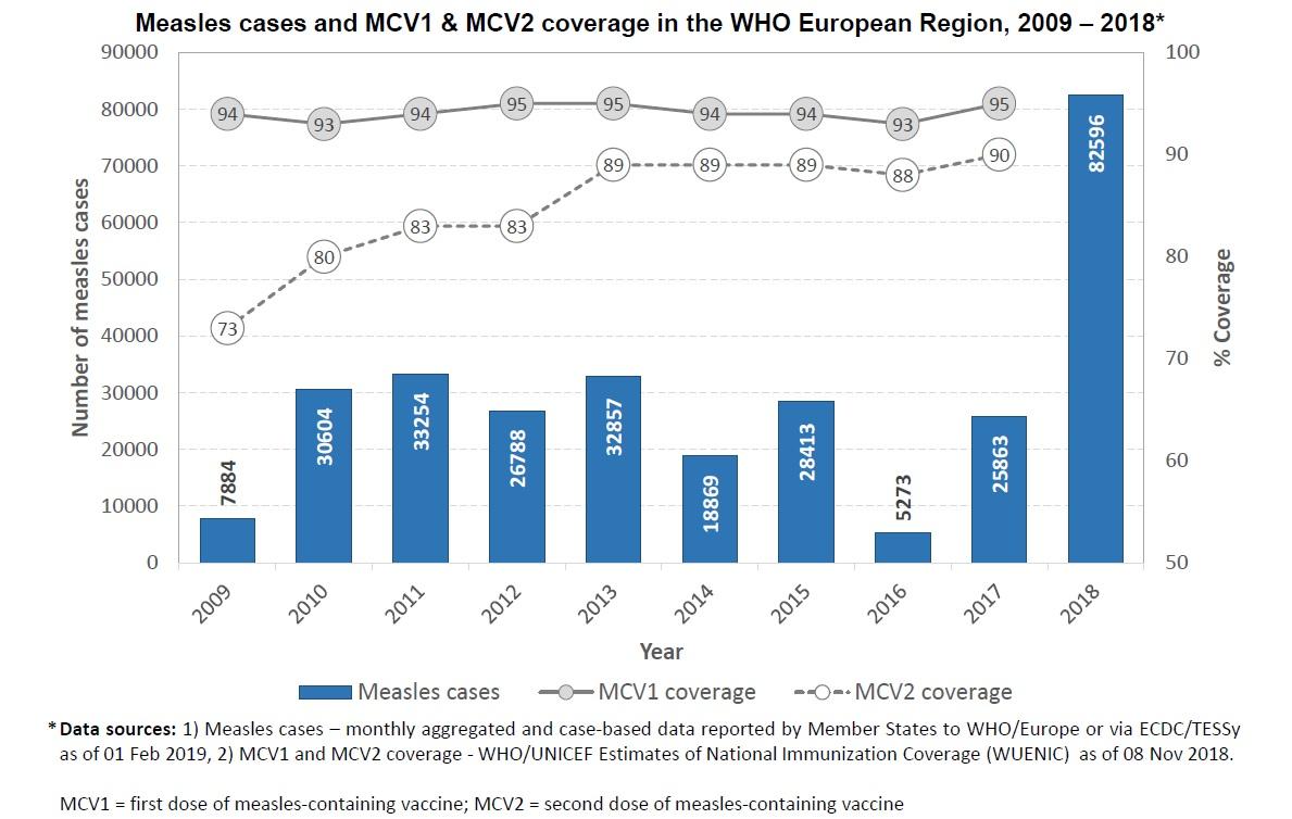 Casos de sarampelo en Europa na última década. Fonte: OMS.