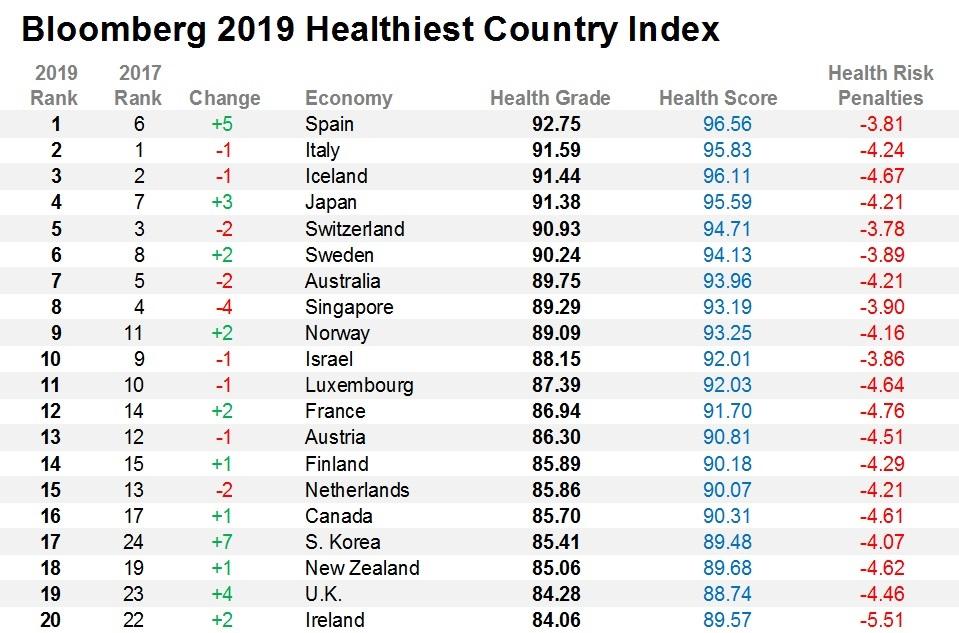 Os 20 países máis saudables do mundo. Fonte: Bloomberg.
