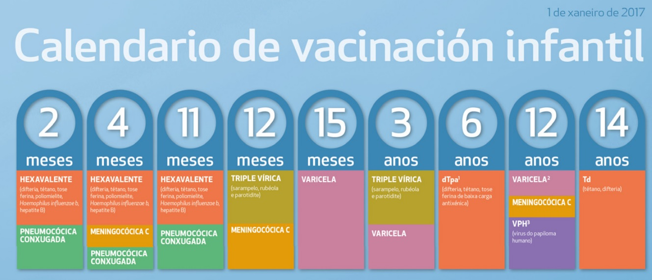Calendario de vacinación actual en Galicia. Fonte: Sergas.