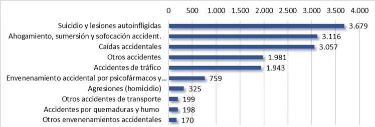 Grafico 1. Número de mortes producidas por causas externas en España. 2017. Fonte: Elaboración propia da autora a partir do INE, Estadística de defuncións segundo causa de morte.
