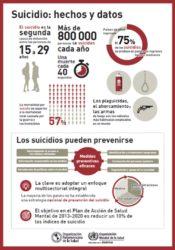 Datos e cifras sobre o suicidio. Fonte: OMS.