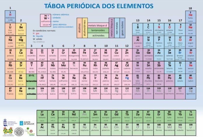 A táboa periódica en galego, xa dispoñible na rede. Fonte: CCG.